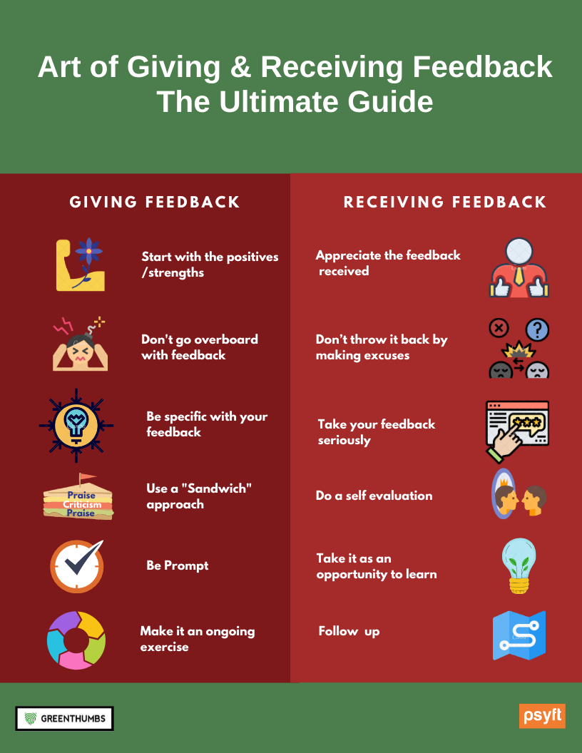 Art of Giving & Receiving Feedback – The Ultimate Guide