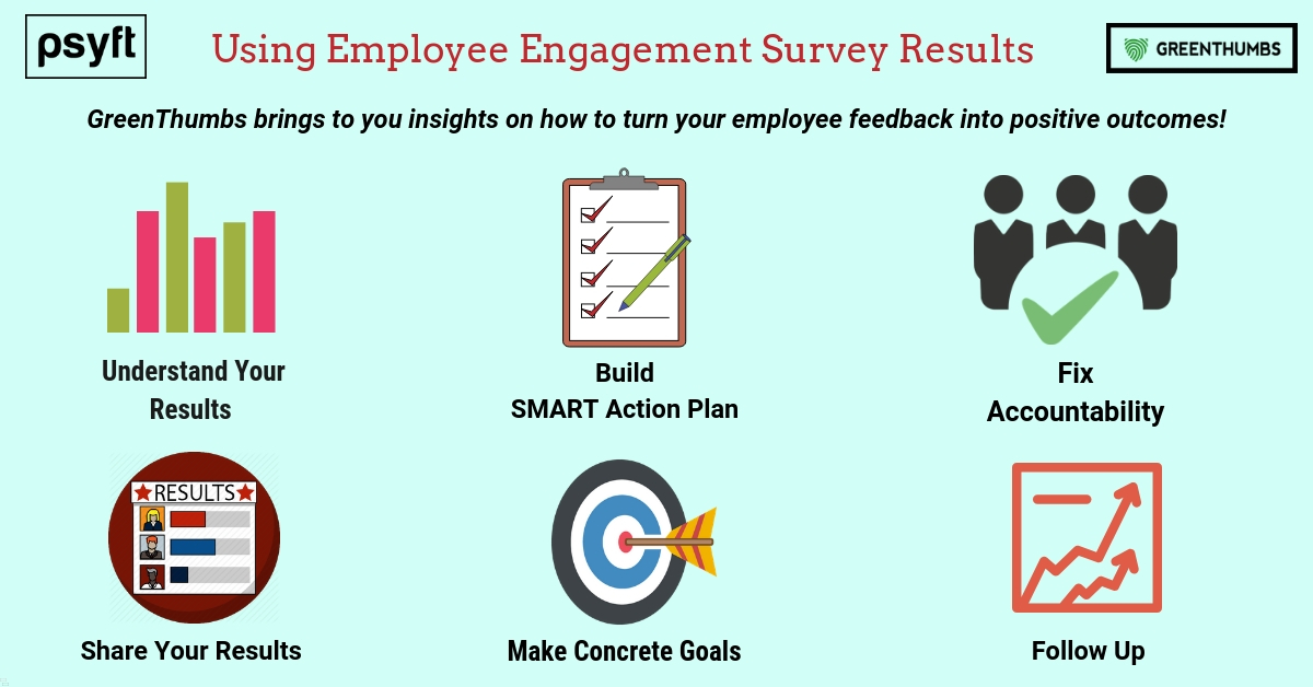 Just completed an Employee engagement survey? What to do next?